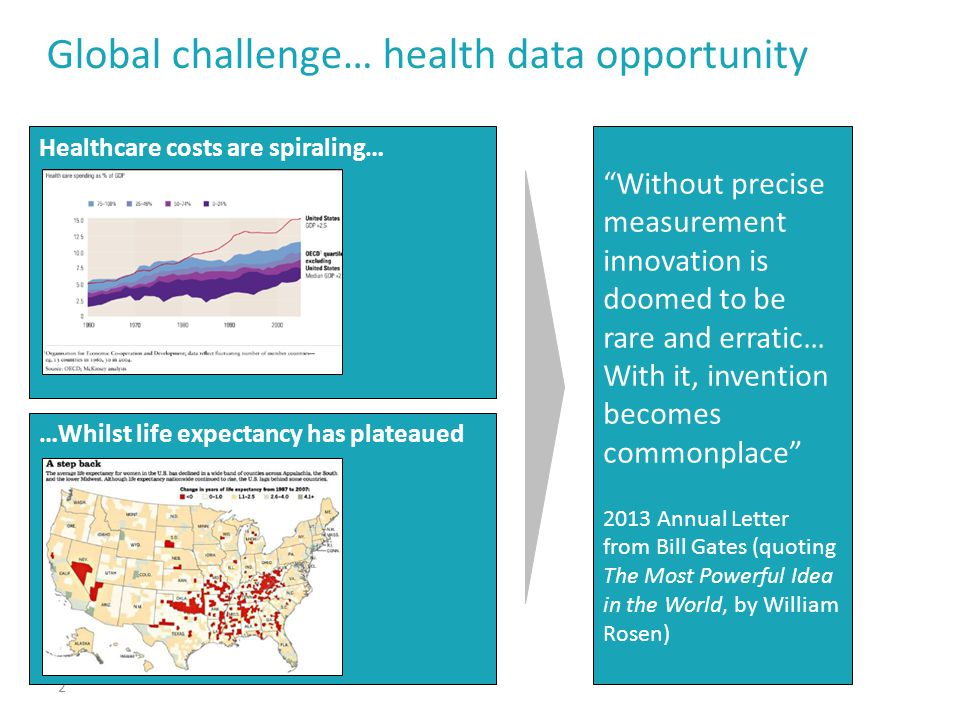 Global challenge… health data opportunity 2 Healthcare costs are spiraling… …Whilst life expectancy has plateaued Without precise measurement innovation is doomed to be rare and erratic… With it, invention becomes commonplace 2013 Annual Letter from Bill Gates (quoting The Most Powerful Idea in the World, by William Rosen)