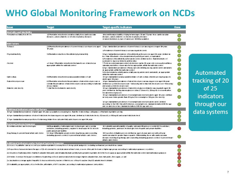 WHO Global Monitoring Framework on NCDs 7 Automated tracking of 20 of 25 indicators through our data systems