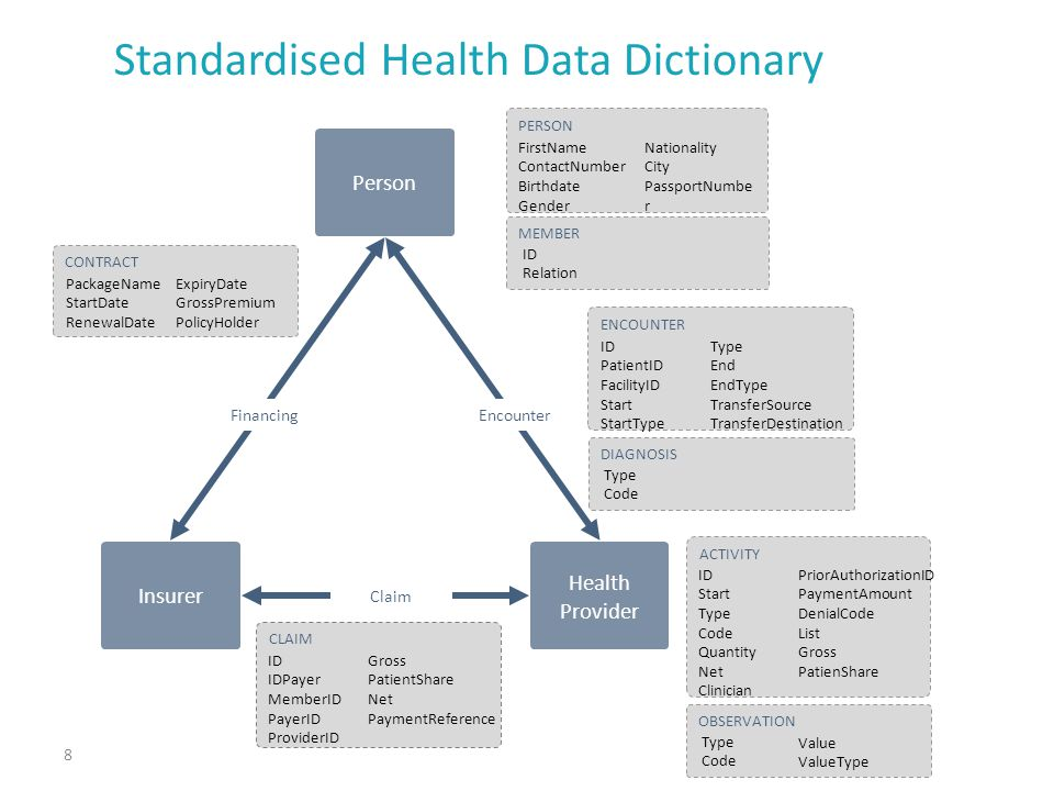 Standardised Health Data Dictionary 8 Person Insurer Health Provider PERSON FirstName ContactNumber Birthdate Gender Nationality City PassportNumbe r MEMBER ID Relation FinancingEncounter Claim ENCOUNTER ID PatientID FacilityID Start StartType Type End EndType TransferSource TransferDestination DIAGNOSIS Type Code ACTIVITY ID Start Type Code Quantity Net Clinician PriorAuthorizationID PaymentAmount DenialCode List Gross PatienShare OBSERVATION Type Code Value ValueType CLAIM ID IDPayer MemberID PayerID ProviderID Gross PatientShare Net PaymentReference CONTRACT PackageName StartDate RenewalDate ExpiryDate GrossPremium PolicyHolder