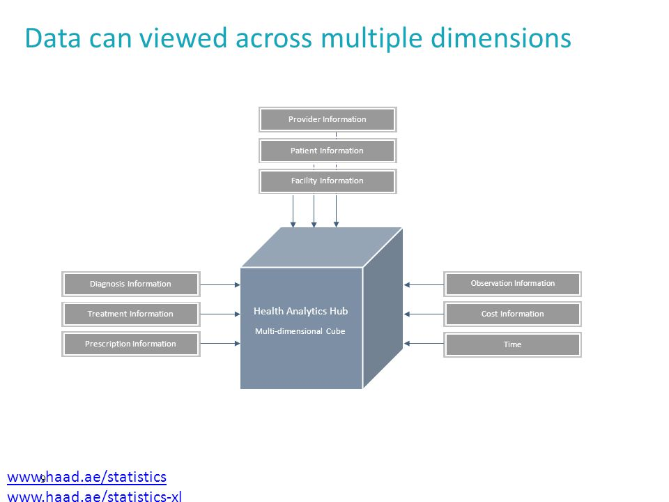 Multi-dimensional, multi-use 10 Multiple uses (examples) Electronic patient record Single patient identifier, all available data Physician and Facility clinical audit (performance management) Single health professional or facility, all available data Burden of disease data Single diagnosis (or cluster of diagnoses), all available data Pharmaceutical utilisation data Single drug (or cluster of drugs), all available data Pharmaceutical effectiveness/cost- effectiveness Single drug (or cluster of drugs), diagnosis and outcome data Etc.