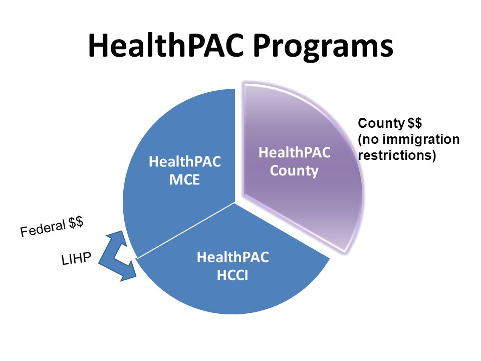 HealthPAC Programs HealthPAC County HealthPAC HCCI HealthPAC MCE LIHP Federal $$ County $$ (no immigration restrictions)