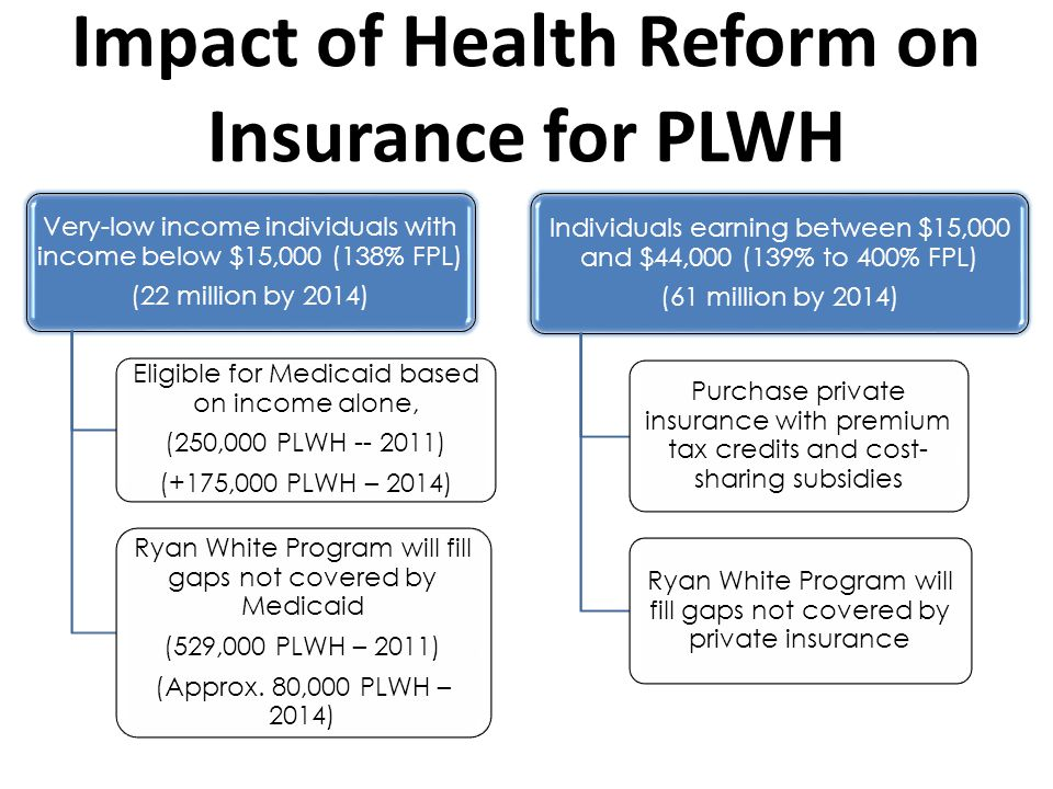 Impact of Health Reform on Insurance for PLWH Very-low income individuals with income below $15,000 (138% FPL) (22 million by 2014) Eligible for Medicaid based on income alone, (250,000 PLWH -- 2011) (+175,000 PLWH – 2014) Ryan White Program will fill gaps not covered by Medicaid (529,000 PLWH – 2011) (Approx.