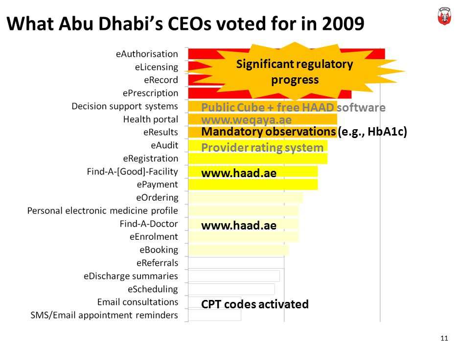 What Abu Dhabi's CEOs voted for in 2009 11 www.weqaya.ae Mandatory observations (e.g., HbA1c) Provider rating system www.haad.ae CPT codes activated Significant regulatory progress Public Cube + free HAAD software