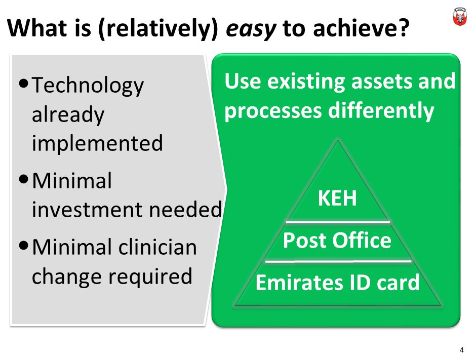 Technology already implemented Minimal investment needed Minimal clinician change required What is (relatively) easy to achieve.