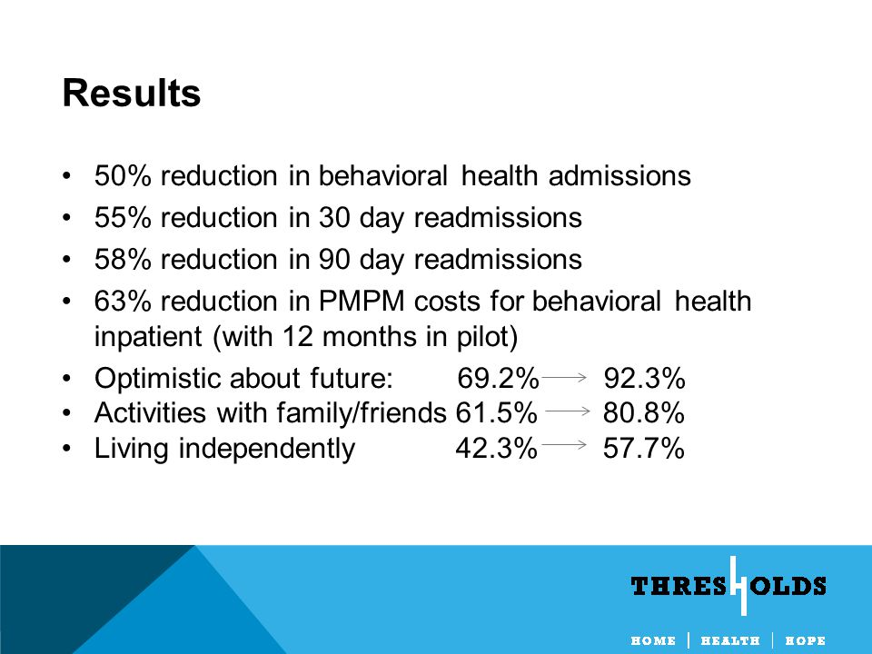50% reduction in behavioral health admissions 55% reduction in 30 day readmissions 58% reduction in 90 day readmissions 63% reduction in PMPM costs for behavioral health inpatient (with 12 months in pilot) Optimistic about future: 69.2% 92.3% Activities with family/friends 61.5% 80.8% Living independently 42.3% 57.7% Results