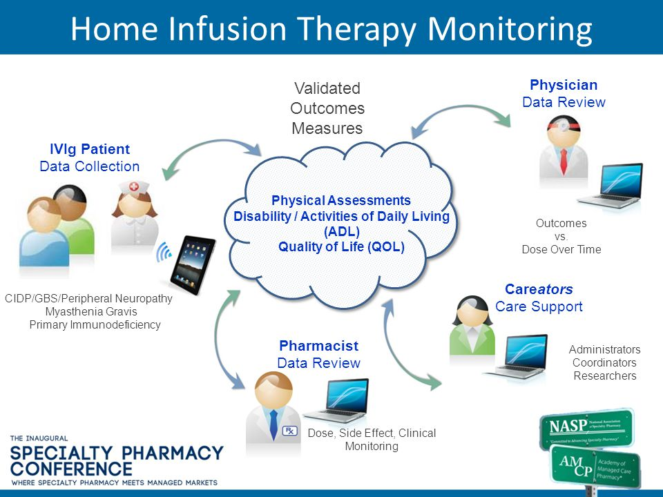 Home Infusion Therapy Monitoring Physical Assessments Disability / Activities of Daily Living (ADL) Quality of Life (QOL) Validated Outcomes Measures