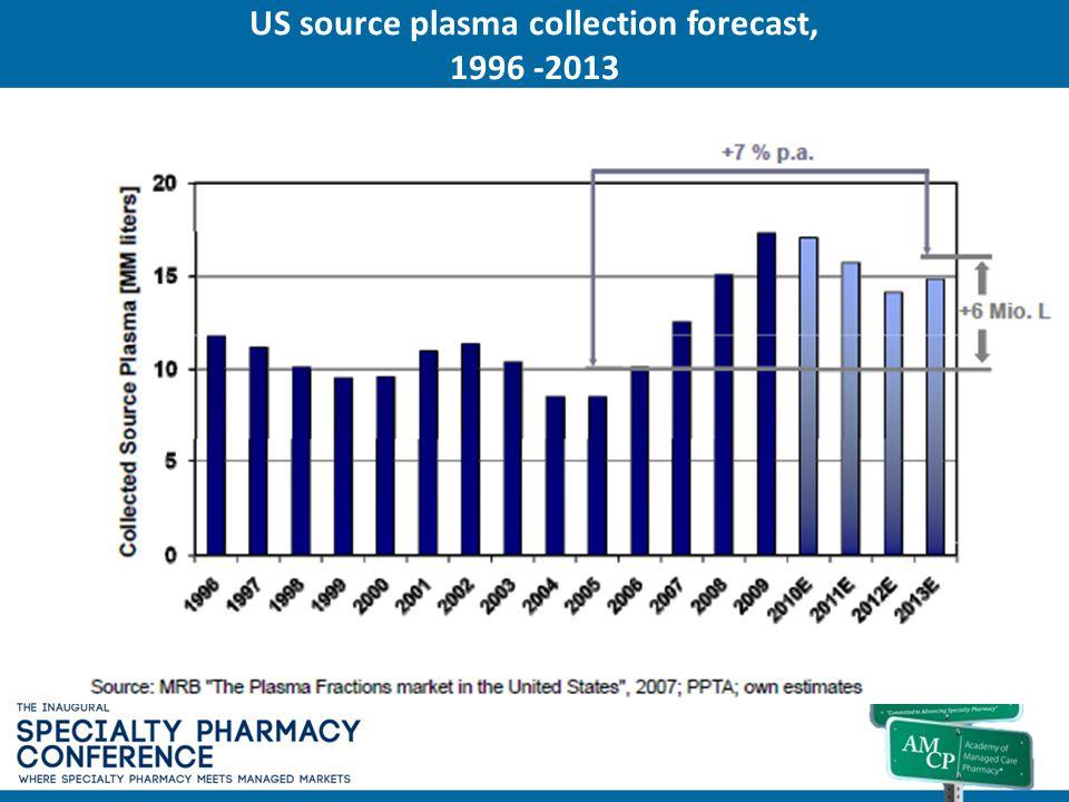 US source plasma collection forecast, 1996 -2013