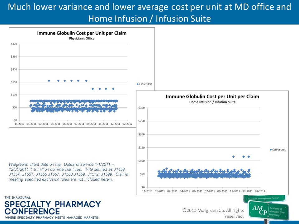 Much lower variance and lower average cost per unit at MD office and Home Infusion / Infusion Suite ©2013 Walgreen Co. All rights reserved. Walgreens