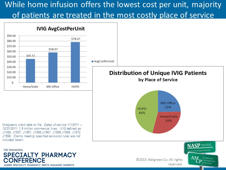 While home infusion offers the lowest cost per unit, majority of patients are treated in the most costly place of service ©2013 Walgreen Co. All right