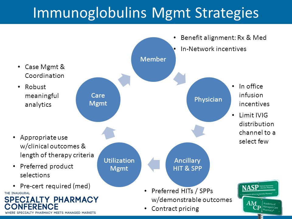 Immunoglobulins Mgmt Strategies MemberPhysician Ancillary HIT & SPP Utilization Mgmt Care Mgmt Benefit alignment: Rx & Med In-Network incentives In of