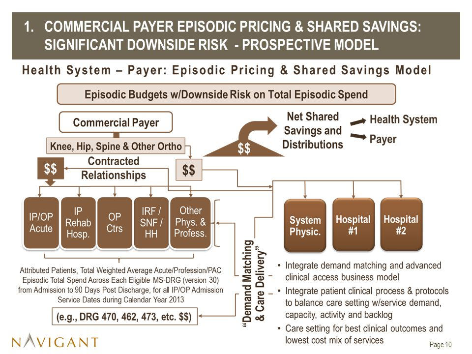 Page 10 1.COMMERCIAL PAYER EPISODIC PRICING & SHARED SAVINGS: SIGNIFICANT DOWNSIDE RISK - PROSPECTIVE MODEL