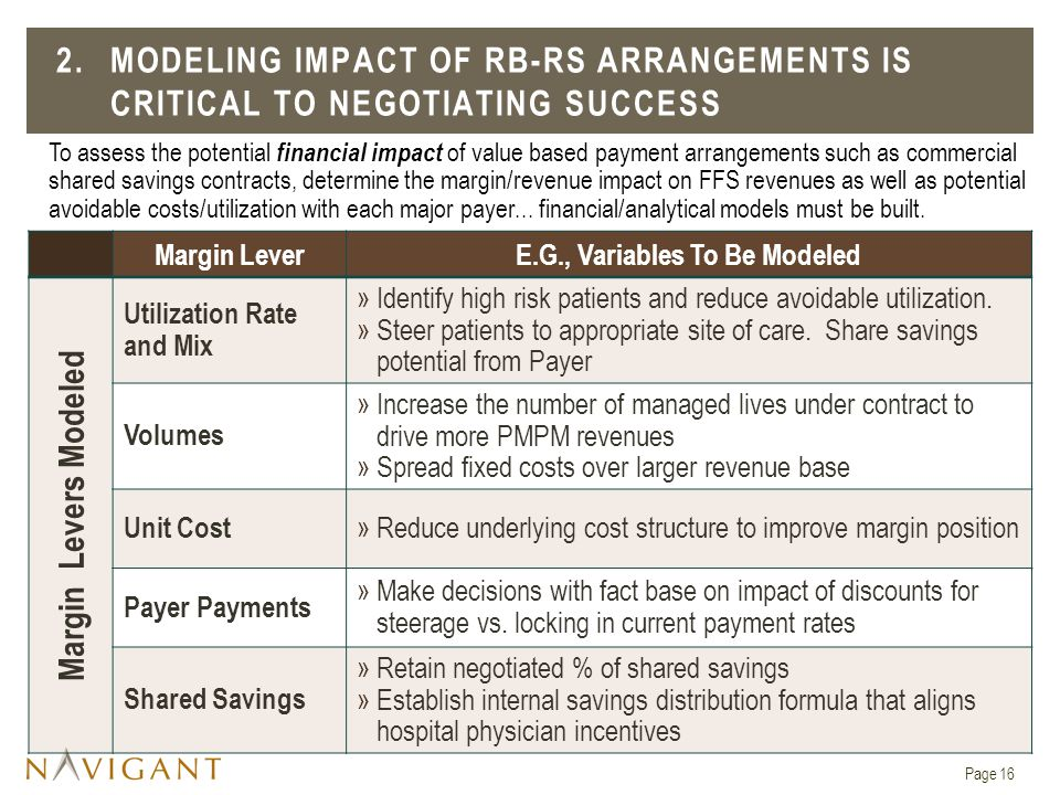 Margin LeverE.G., Variables To Be Modeled Margin Levers Modeled Utilization Rate and Mix »Identify high risk patients and reduce avoidable utilization.