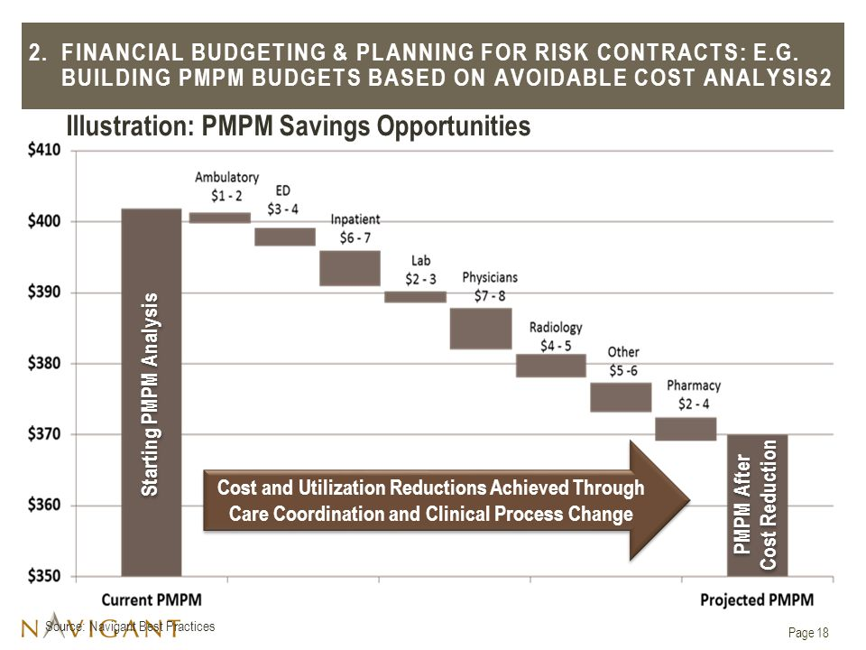 Illustration: PMPM Savings Opportunities Source: Navigant Best Practices 2.FINANCIAL BUDGETING & PLANNING FOR RISK CONTRACTS: E.G.