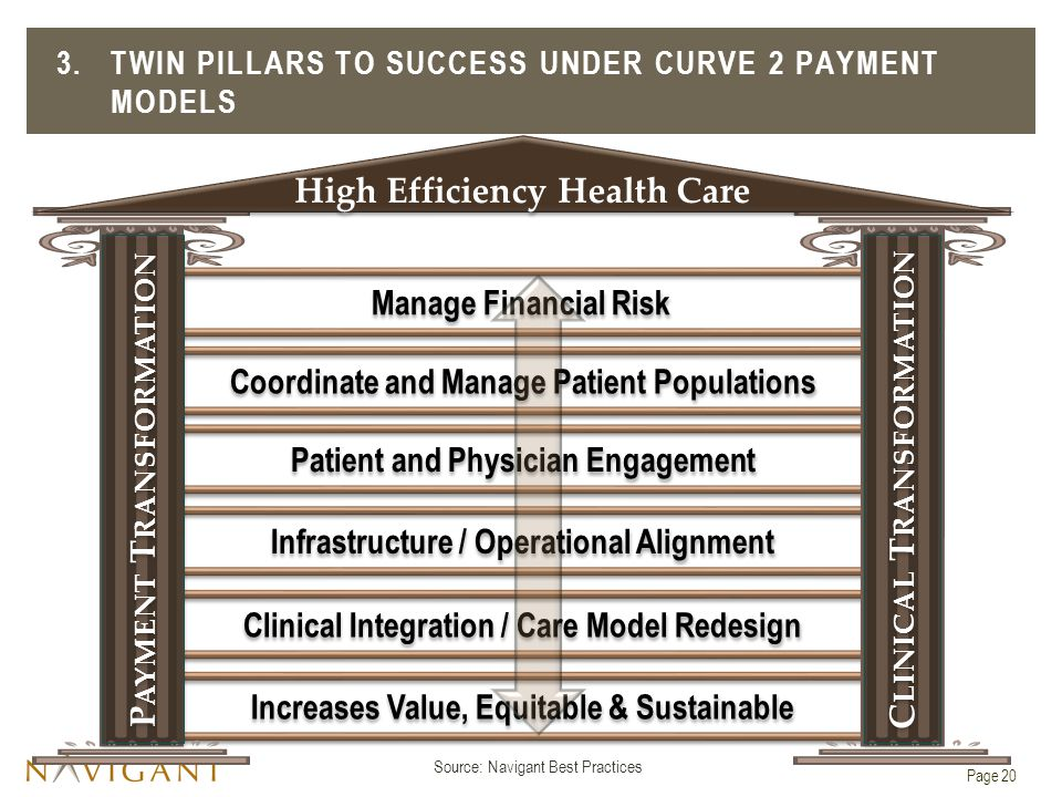 3.TWIN PILLARS TO SUCCESS UNDER CURVE 2 PAYMENT MODELS Increases Value, Equitable & Sustainable Clinical Integration / Care Model Redesign Infrastructure / Operational Alignment Patient and Physician Engagement Coordinate and Manage Patient Populations Manage Financial Risk P AYMENT T RANSFORMATION C LINICAL T RANSFORMATION High Efficiency Health Care Source: Navigant Best Practices Page 20