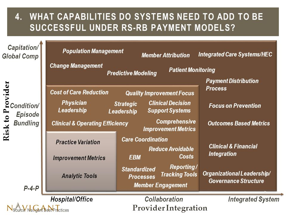 4.WHAT CAPABILITIES DO SYSTEMS NEED TO ADD TO BE SUCCESSFUL UNDER RS-RB PAYMENT MODELS.