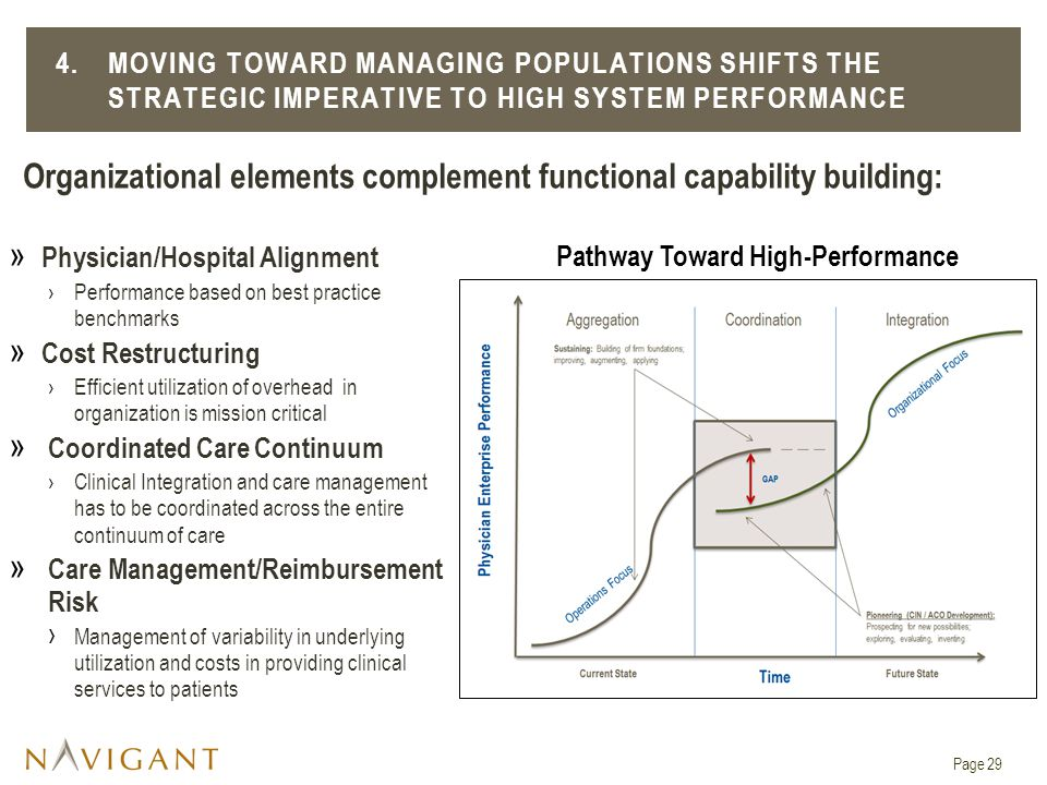 Pathway Toward High-Performance » Physician/Hospital Alignment ›Performance based on best practice benchmarks » Cost Restructuring ›Efficient utilization of overhead in organization is mission critical » Coordinated Care Continuum ›Clinical Integration and care management has to be coordinated across the entire continuum of care » Care Management/Reimbursement Risk › Management of variability in underlying utilization and costs in providing clinical services to patients 4.MOVING TOWARD MANAGING POPULATIONS SHIFTS THE STRATEGIC IMPERATIVE TO HIGH SYSTEM PERFORMANCE Organizational elements complement functional capability building: Page 29