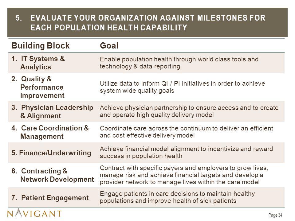 5.EVALUATE YOUR ORGANIZATION AGAINST MILESTONES FOR EACH POPULATION HEALTH CAPABILITY Building BlockGoal 1.