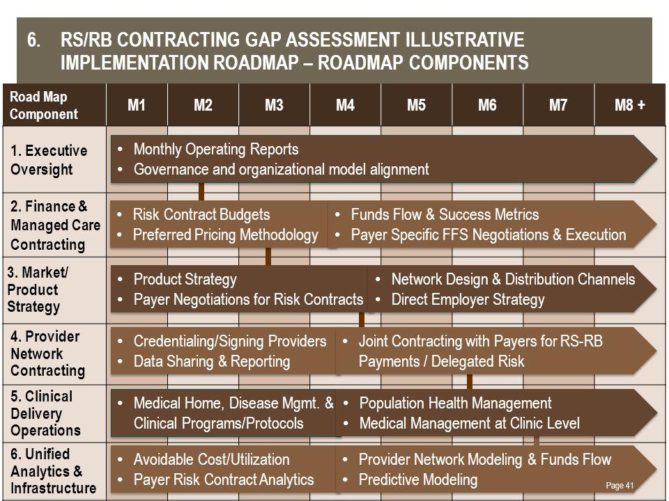Road Map Component M1M2M3M4M5M6M7M8 + 1.Executive Oversight 2.