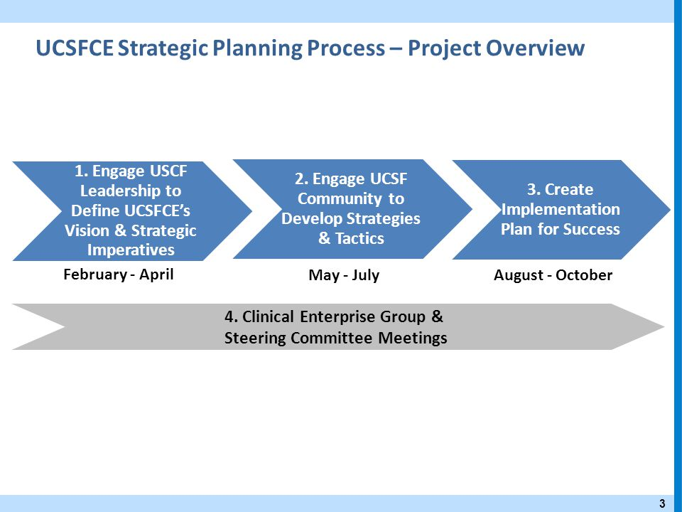 54 Strategies to Promote Clinical Integration 1.