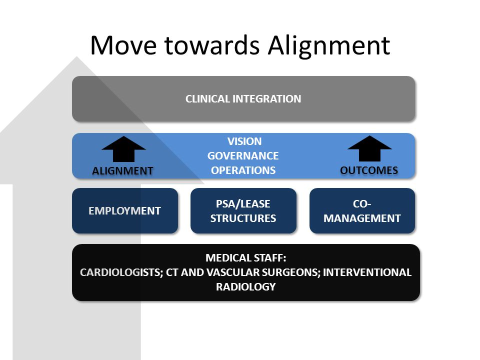 MEDICAL STAFF: CARDIOLOGISTS; CT AND VASCULAR SURGEONS; INTERVENTIONAL RADIOLOGY MEDICAL STAFF: CARDIOLOGISTS; CT AND VASCULAR SURGEONS; INTERVENTIONAL RADIOLOGY EMPLOYMENT CO- MANAGEMENT PSA/LEASE STRUCTURES CLINICAL INTEGRATION VISION GOVERNANCE OPERATIONS VISION GOVERNANCE OPERATIONS ALIGNMENT OUTCOMES Move towards Alignment