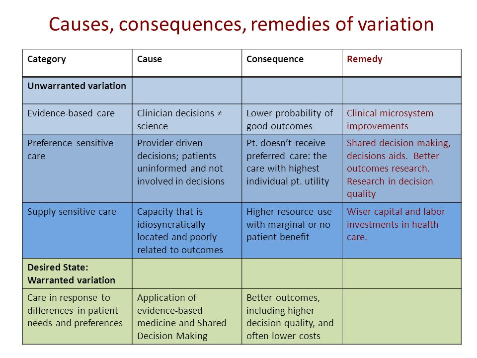 Causes, consequences, remedies of variation CategoryCauseConsequenceRemedy Unwarranted variation Evidence-based careClinician decisions ≠ science Lower probability of good outcomes Clinical microsystem improvements Preference sensitive care Provider-driven decisions; patients uninformed and not involved in decisions Pt.