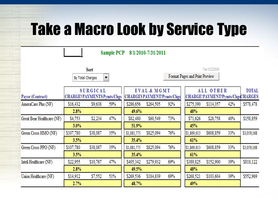 Take a Macro Look by Service Type