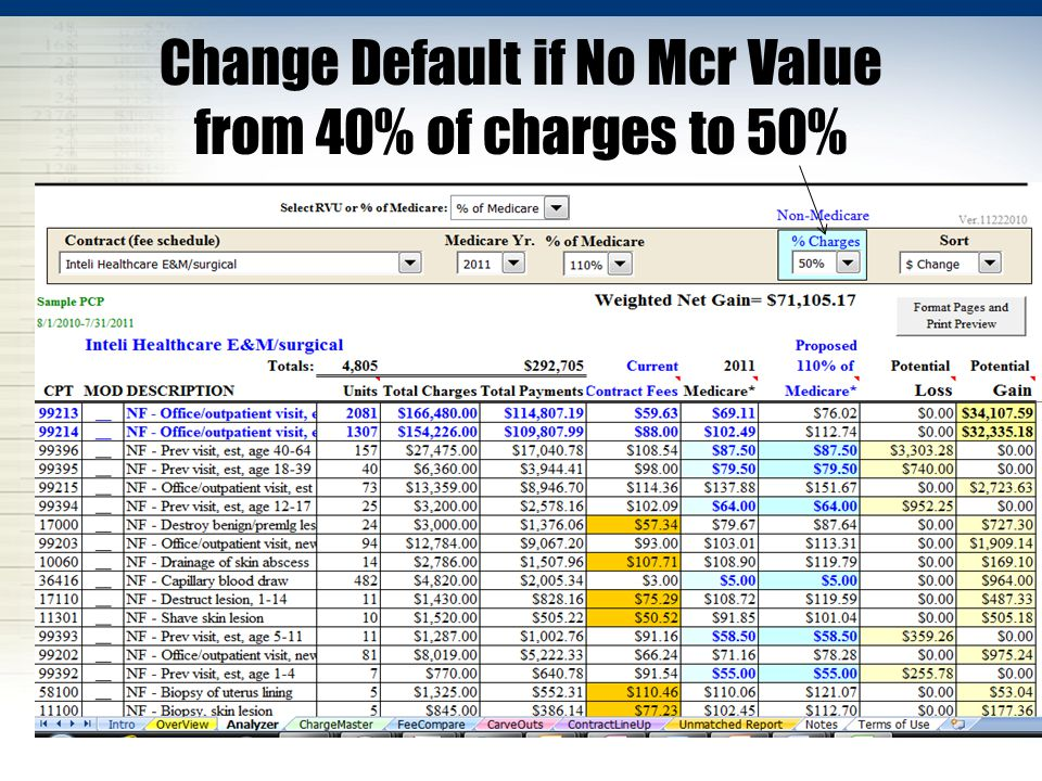 Change Default if No Mcr Value from 40% of charges to 50%