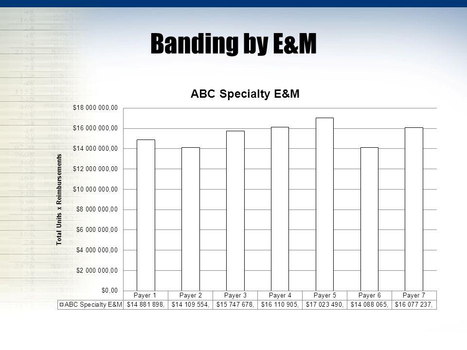 Banding by E&M