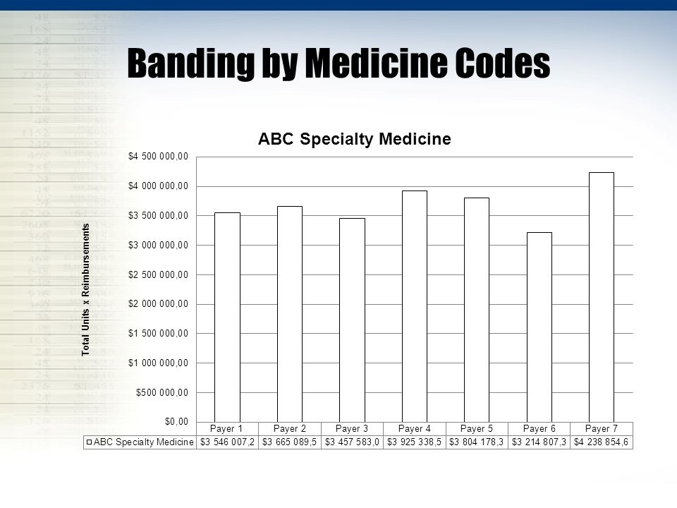 Banding by Medicine Codes