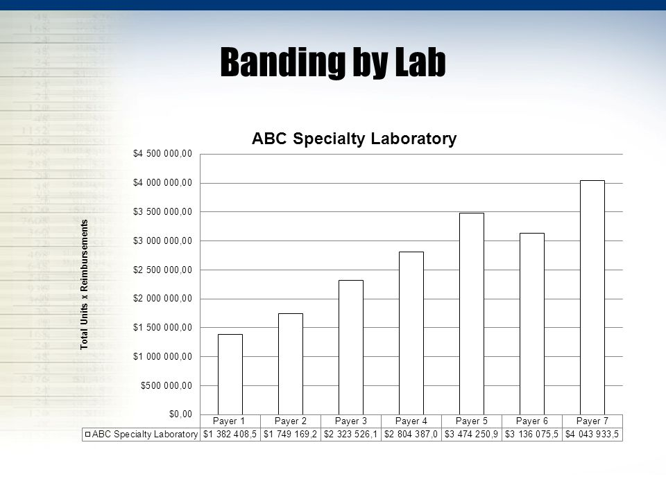 Banding by Lab