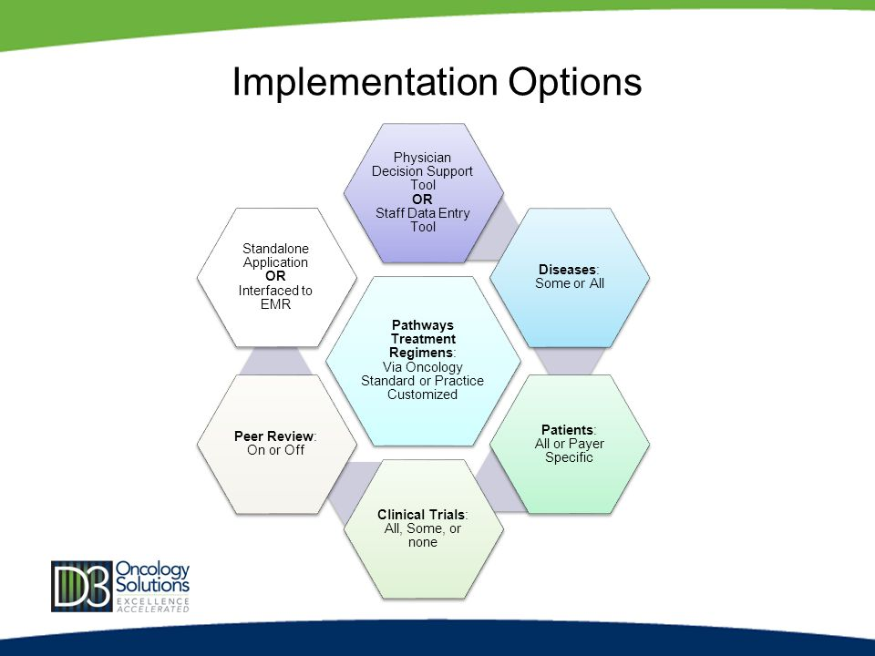 Implementation Options Pathways Treatment Regimens: Via Oncology Standard or Practice Customized Physician Decision Support Tool OR Staff Data Entry Tool Diseases: Some or All Patients: All or Payer Specific Clinical Trials: All, Some, or none Peer Review: On or Off Standalone Application OR Interfaced to EMR