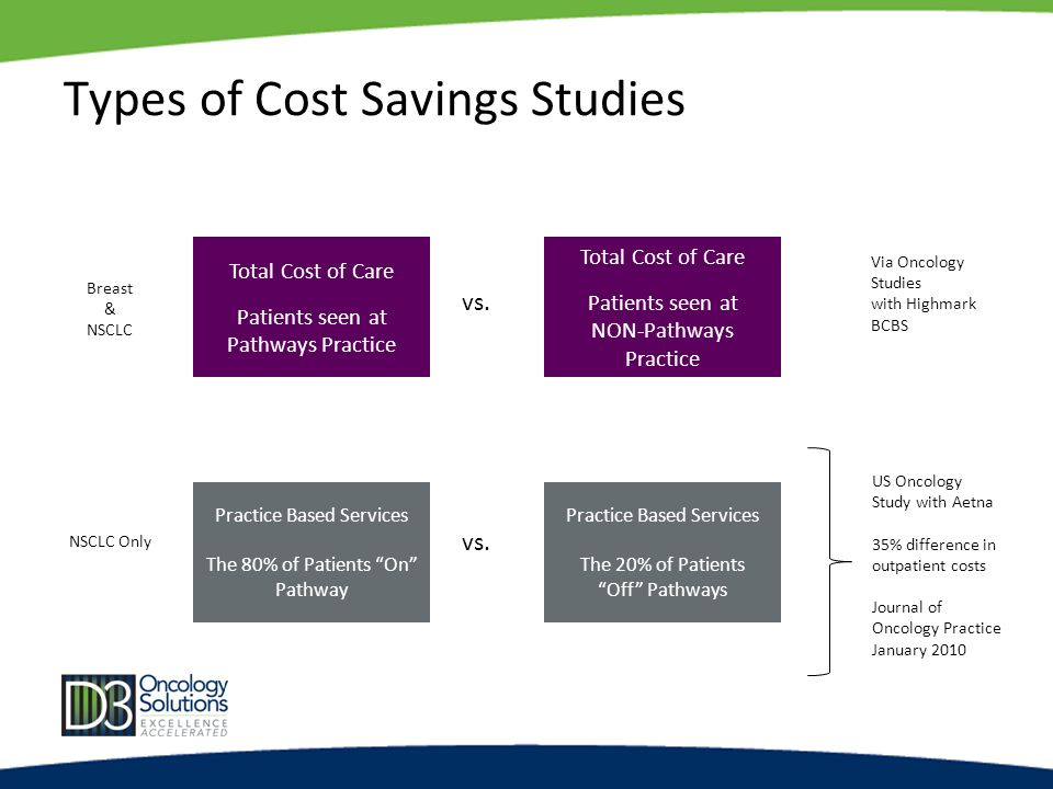 Types of Cost Savings Studies Practice Based Services The 80% of Patients On Pathway Practice Based Services The 20% of Patients Off Pathways vs.