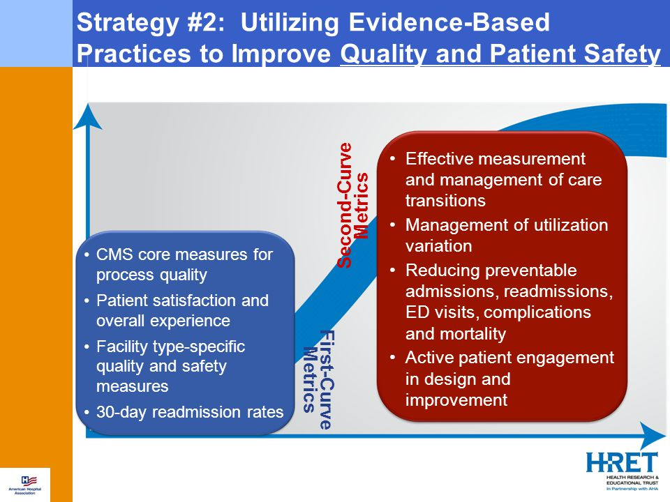 Strategy #2: Utilizing Evidence-Based Practices to Improve Quality and Patient Safety Second-Curve Metrics Effective measurement and management of care transitions Management of utilization variation Reducing preventable admissions, readmissions, ED visits, complications and mortality Active patient engagement in design and improvement CMS core measures for process quality Patient satisfaction and overall experience Facility type-specific quality and safety measures 30-day readmission rates First-Curve Metrics