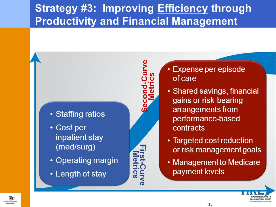 15 Strategy #3: Improving Efficiency through Productivity and Financial Management Second-Curve Metrics Expense per episode of care Shared savings, fi