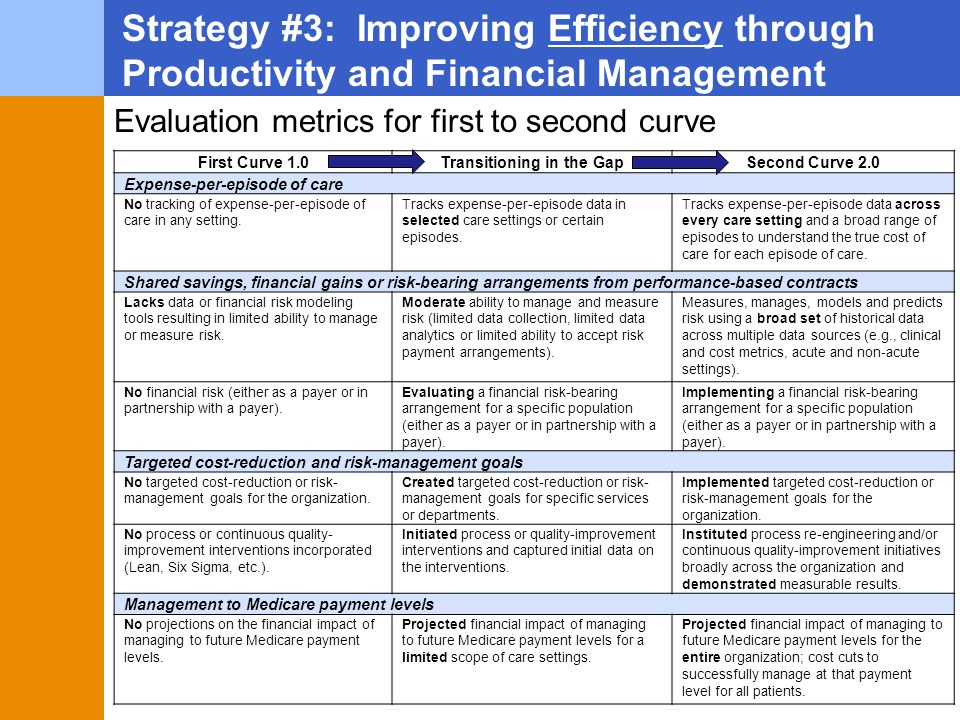Strategy #3: Improving Efficiency through Productivity and Financial Management Evaluation metrics for first to second curve First Curve 1.0Transitioning in the GapSecond Curve 2.0 Expense-per-episode of care No tracking of expense-per-episode of care in any setting.