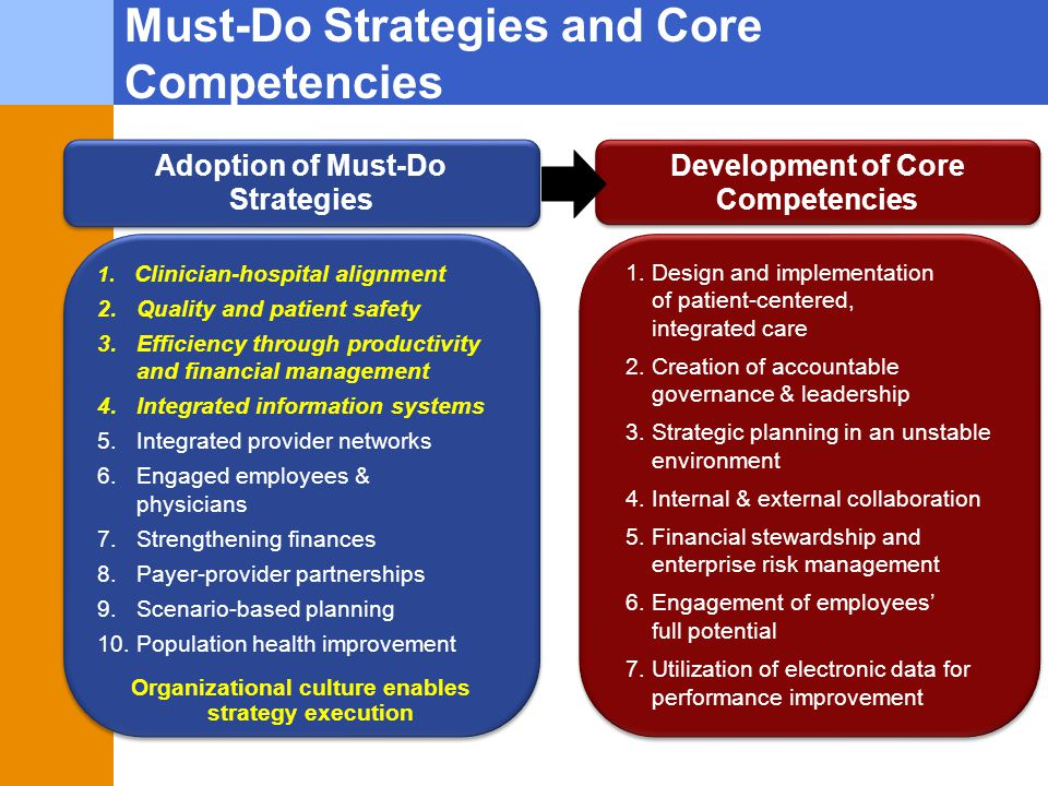 Must-Do Strategies and Core Competencies 1. Clinician-hospital alignment 2. Quality and patient safety 3. Efficiency through productivity and financia