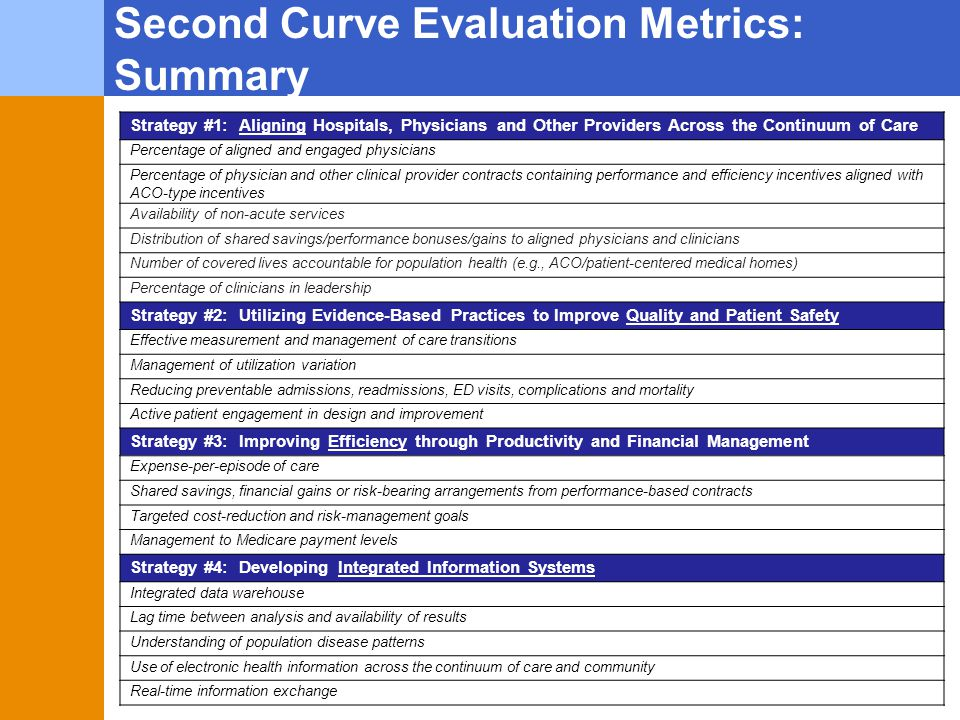 Second Curve Evaluation Metrics: Summary Strategy #1: Aligning Hospitals, Physicians and Other Providers Across the Continuum of Care Percentage of al