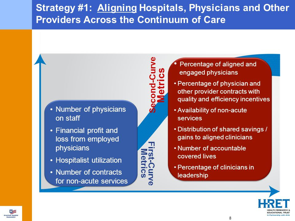 8 Strategy #1: Aligning Hospitals, Physicians and Other Providers Across the Continuum of Care First-Curve Metrics Second-Curve Metrics Percentage of aligned and engaged physicians Percentage of physician and other provider contracts with quality and efficiency incentives Availability of non-acute services Distribution of shared savings / gains to aligned clinicians Number of accountable covered lives Percentage of clinicians in leadership Number of physicians on staff Financial profit and loss from employed physicians Hospitalist utilization Number of contracts for non-acute services