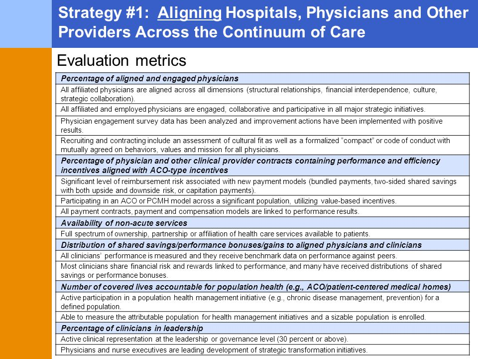 Strategy #1: Aligning Hospitals, Physicians and Other Providers Across the Continuum of Care Percentage of aligned and engaged physicians All affiliated physicians are aligned across all dimensions (structural relationships, financial interdependence, culture, strategic collaboration).