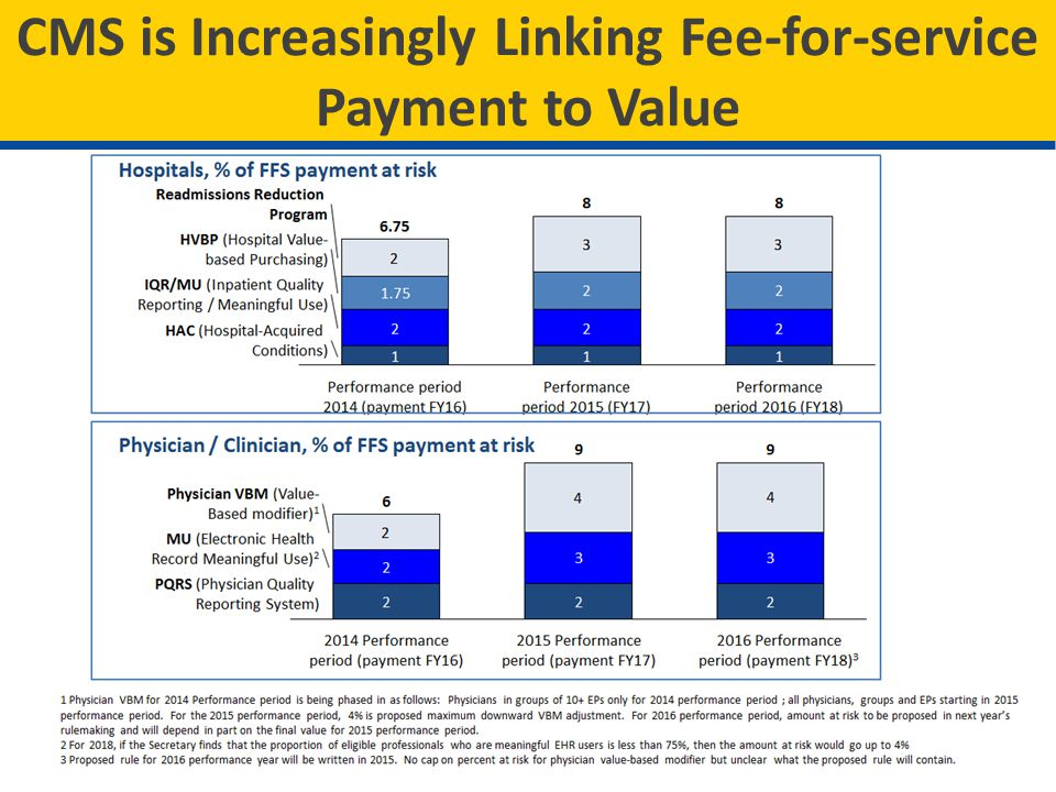 Bundled Payments for Care Improvement Four models: 1.Acute care hospital stay only 2.Acute care hospital stay plus post-acute care 3.Post-acute care only 4.Prospective payment of all services during inpatient stay GOAL: Test payment models that link payments for multiple services patients receive during an episode of care for effectiveness in promoting coordination across services and reducing the cost of care.