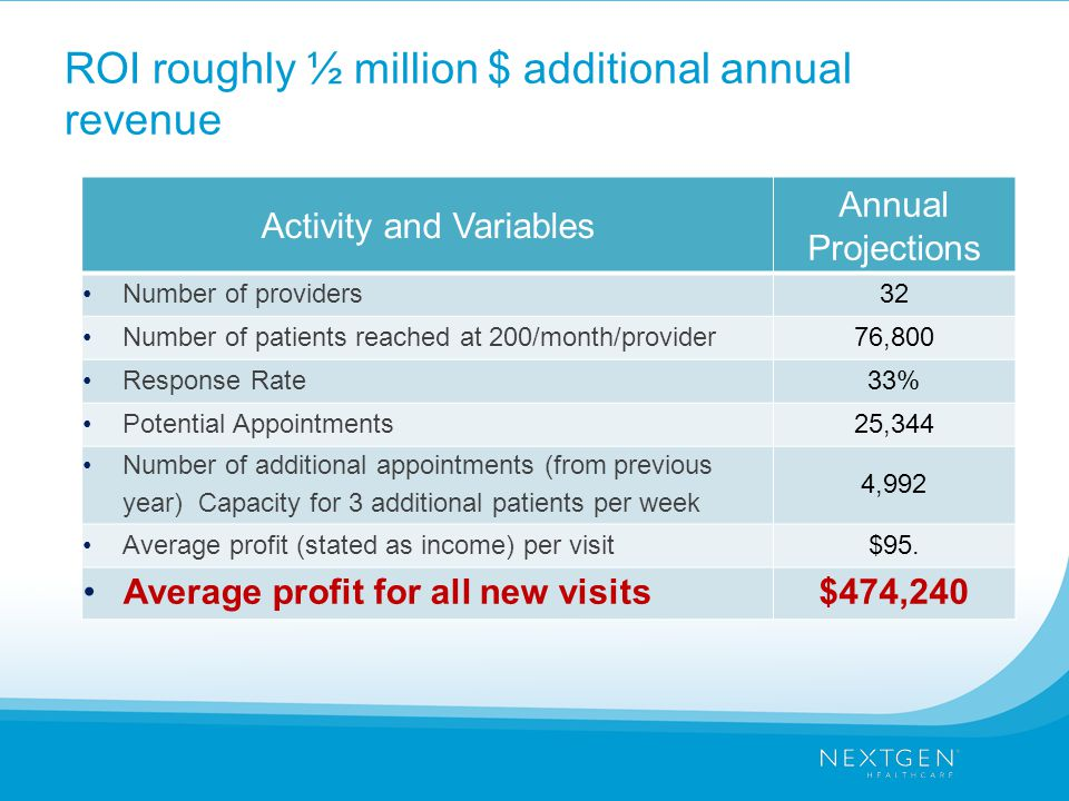 ROI roughly ½ million $ additional annual revenue Activity and Variables Annual Projections Number of providers32 Number of patients reached at 200/month/provider76,800 Response Rate33% Potential Appointments25,344 Number of additional appointments (from previous year) Capacity for 3 additional patients per week 4,992 Average profit (stated as income) per visit$95.