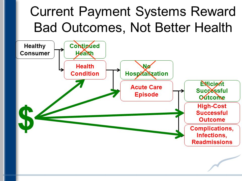 Current Payment Systems Reward Bad Outcomes, Not Better Health Health Condition Continued Health Healthy Consumer No Hospitalization Acute Care Episod