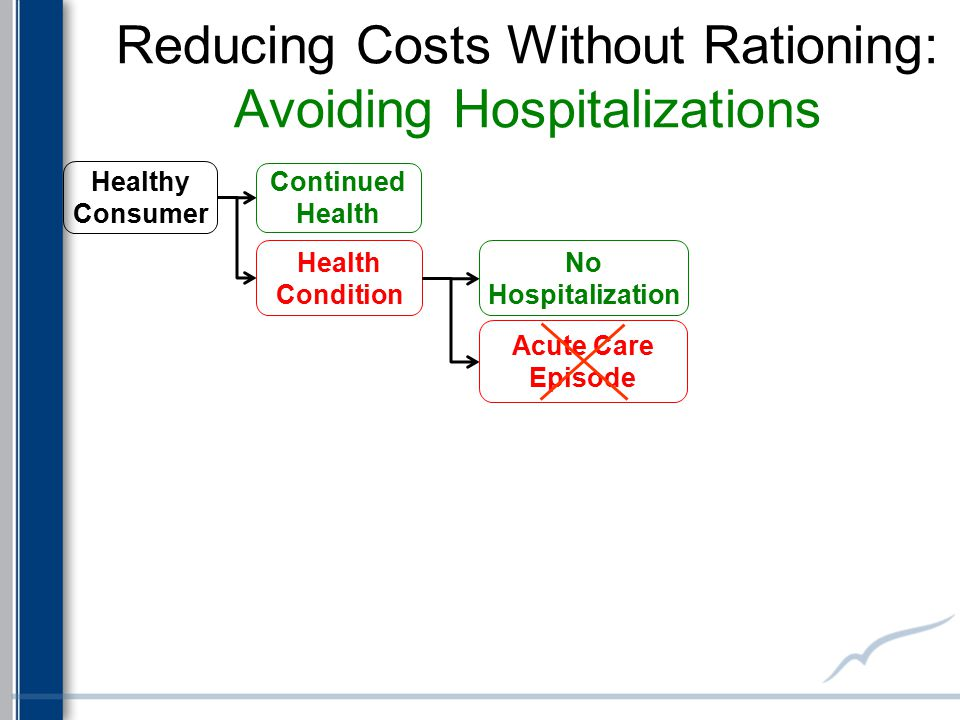Reducing Costs Without Rationing: Avoiding Hospitalizations Health Condition Continued Health Healthy Consumer No Hospitalization Acute Care Episode