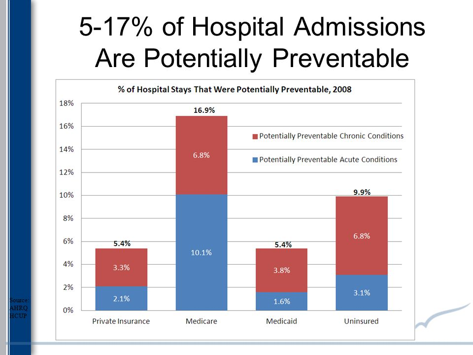 5-17% of Hospital Admissions Are Potentially Preventable Source: AHRQ HCUP