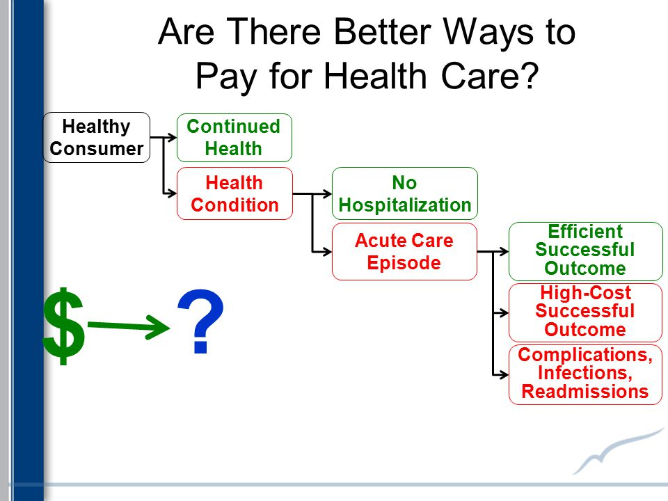 Are There Better Ways to Pay for Health Care? Health Condition Continued Health Healthy Consumer No Hospitalization Acute Care Episode Efficient Succe