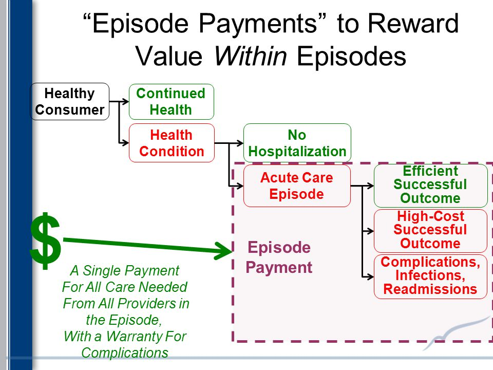 """Episode Payments"" to Reward Value Within Episodes Health Condition Continued Health Healthy Consumer No Hospitalization Acute Care Episode Efficient"