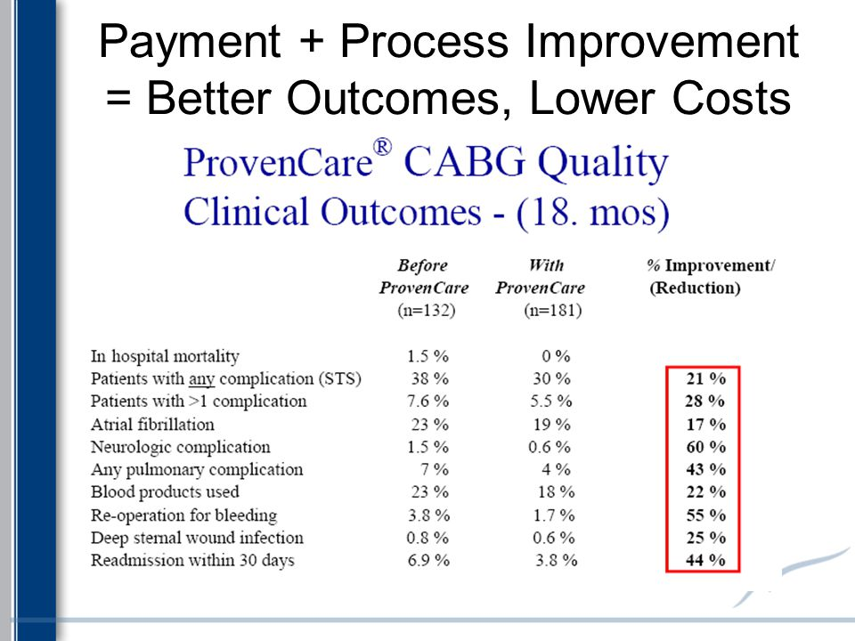 Payment + Process Improvement = Better Outcomes, Lower Costs
