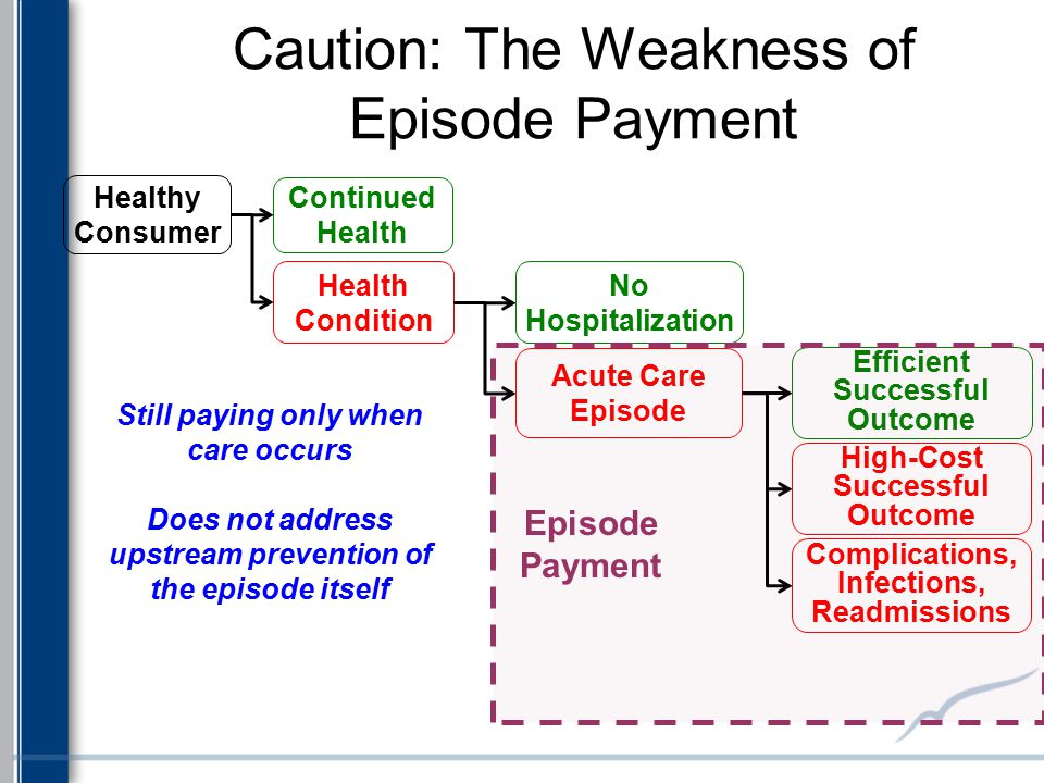 Caution: The Weakness of Episode Payment Health Condition Continued Health Healthy Consumer No Hospitalization Acute Care Episode Efficient Successful