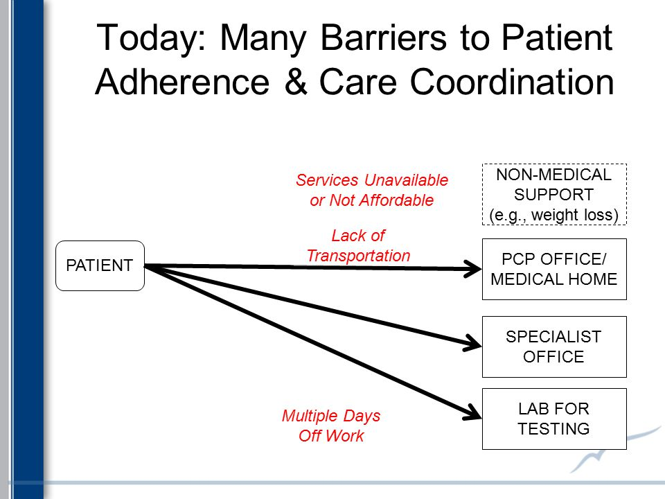 Today: Many Barriers to Patient Adherence & Care Coordination PATIENT PCP OFFICE/ MEDICAL HOME SPECIALIST OFFICE LAB FOR TESTING NON-MEDICAL SUPPORT (