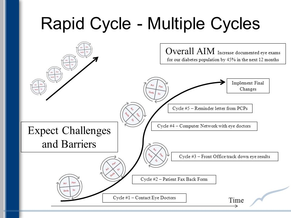 Rapid Cycle - Multiple Cycles Overall AIM Increase documented eye exams for our diabetes population by 45% in the next 12 months Time Expect Challenge